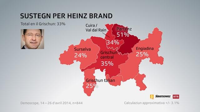 Grafica dal sustegn tenor regiuns per Heinz Brand.