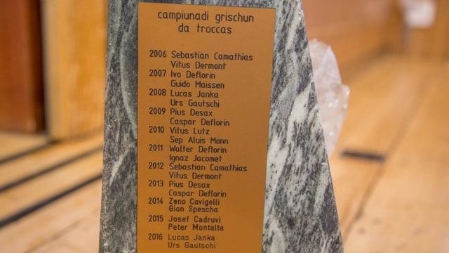 La glista dals campiuns po uss vegnir cumplettada cun ils nums David Tuor e Lothar Cajacob.