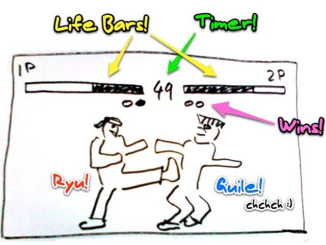 Eine krude Skizze aller Prügelspiele.