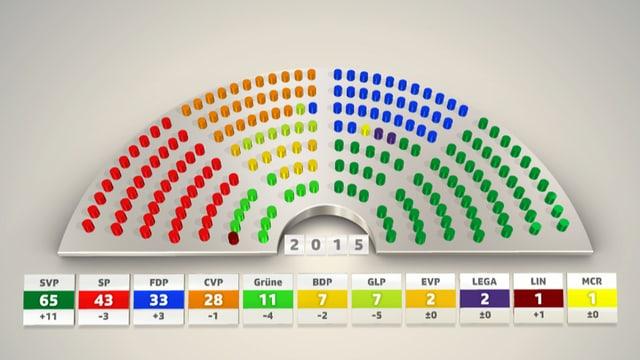 Grafische Übersicht zur Sitzbverteilung im Nationalrat
