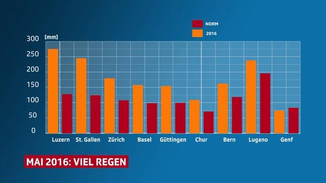 Die Grafik zeigt die Regenmengen vom Mai 2016 im Vergleich zum langjährigen Mittel. In Luzern fiel mehr als das Doppelte an Regen.