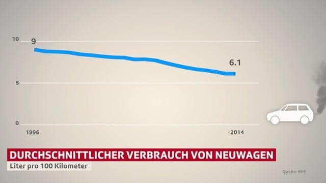 Grafik: Rückgang des durchschnittlichen Treibstoffverbrauchs.