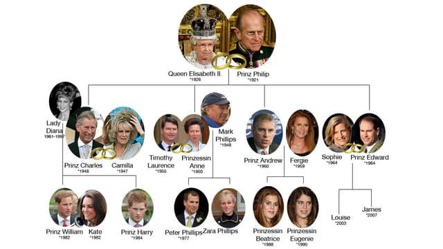 Stammbaum des Windsor-Clans.