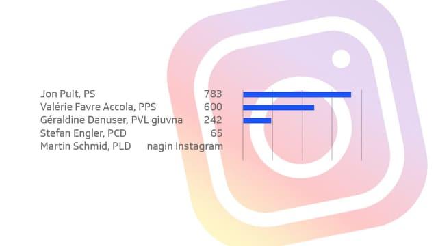 Las candidatas ed ils candidats per il cussegl dals chantuns tenor followers sin Instagram.