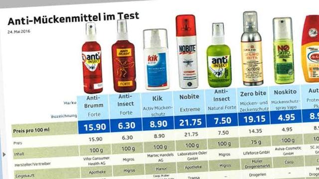 Mückenmittel-Test