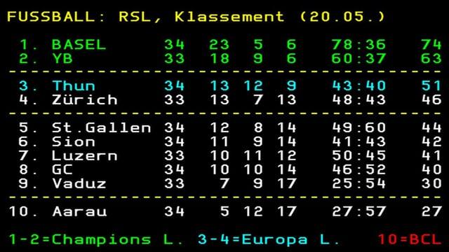 Aarau hat nun mit einem Spiel mehr nur noch 3 Punkte Rückstand auf Vaduz.