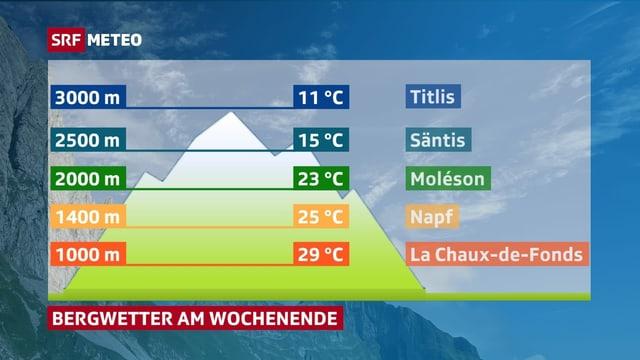Eine Grafik zeigt die Bergtemperaturen auf verschiedenen Höhen. 1000 Meter, 29 Grad, 2000 Meter 23 Grad, 3000 Meter 11 Grad.