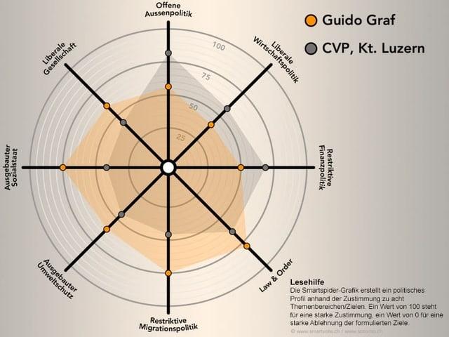 Grafik mit den politischen Positionen von Guido Graf.