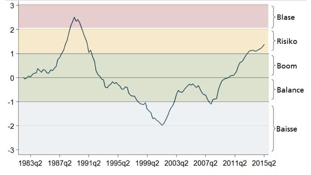 Eine Kurve zeigt nach oben und liegt wieder im gelben Bereich