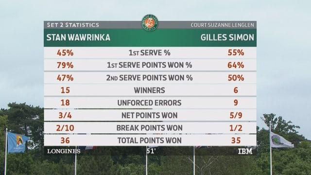 Statistik des 2. Satz zwischen Wawrinka und Simon