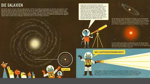 Eine Seite zeigt auf schwarzem Hintergrund Illustrationen zu den Galaxien.