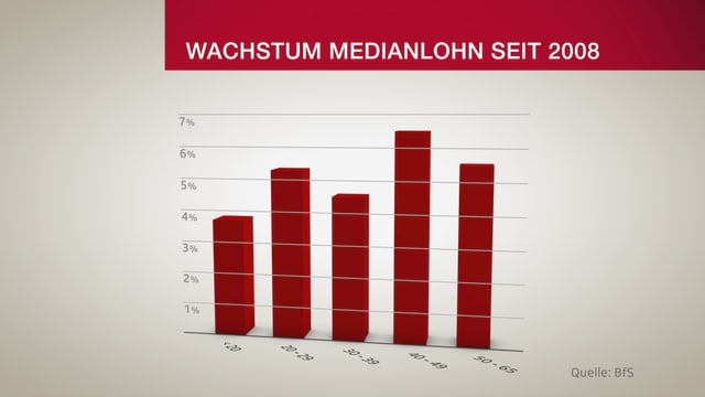 Grafik zum Wachstum von Medianlöhnen.