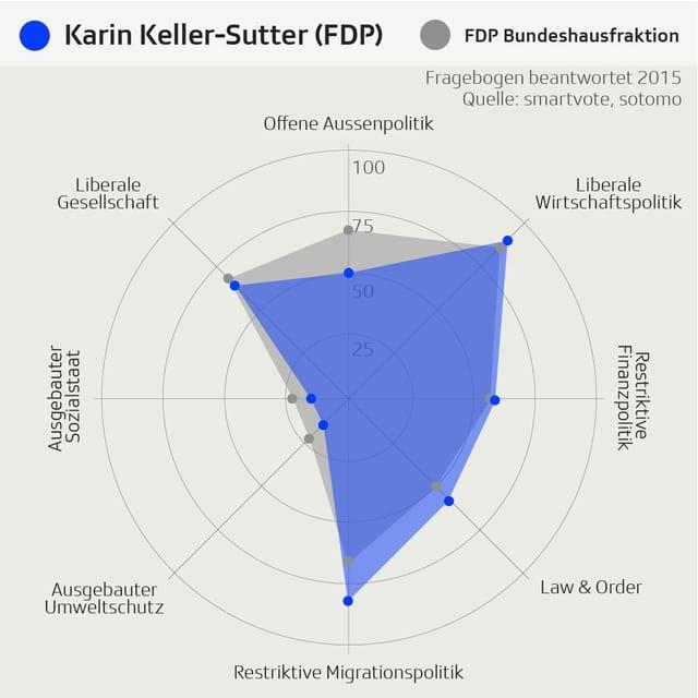 Smartspider von Karin Keller-Sutter