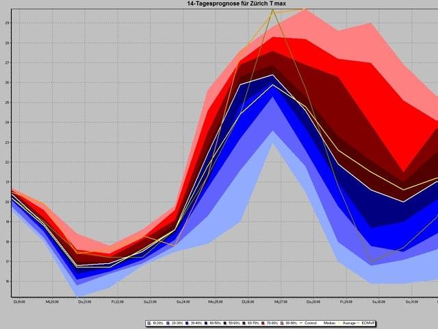 Auf der Graphik sind diverse Kurven sichtbar, welche die mögliche Entwicklung der Höchsttemperatur von Zürich in den nächsten 14 Tagen zeigen.