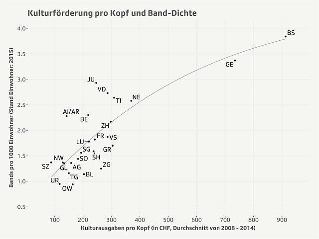Je mehr Ausgaben für Kultur pro Kopf, desto höher ist die Band-Dichte einer Stadt.