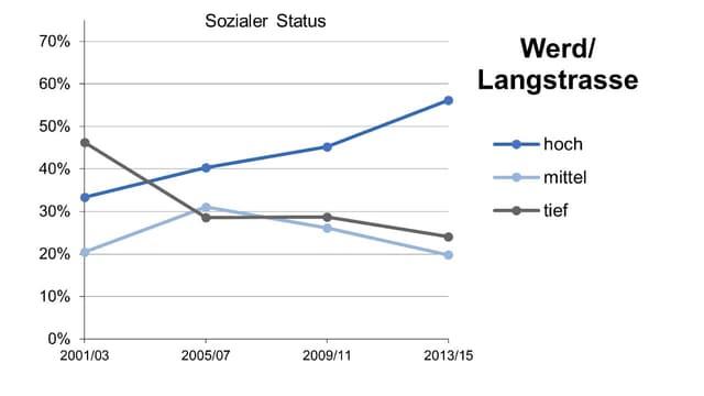 Graphik zum sozialen Status im Zürcher Quartier Langstrasse. Extreme Steigerung.