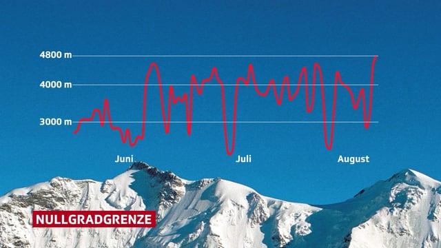 Über einen Bergpanorama ist eine Verlaufsgraphik gezeichnet.