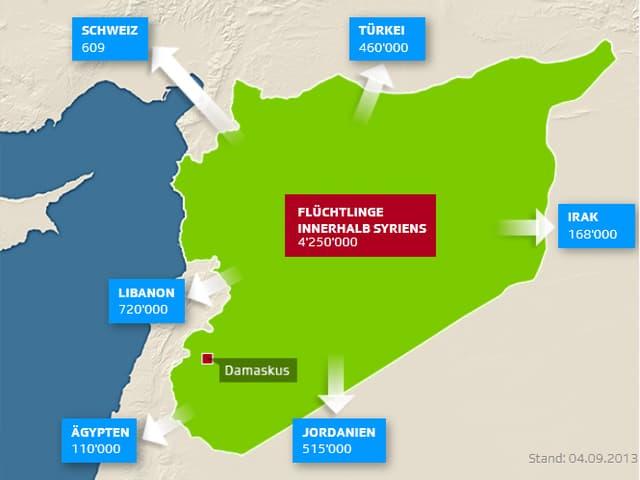 Flüchtlingsströme in Syrien.