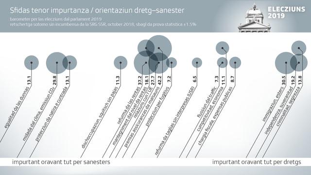 Sfida per la Svizra visualisadas tenor impurtanza en grafica.