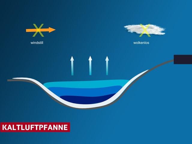 Schematisch: ein ideales Kälteloch in Form einer Pfanne, blau eingetragen der Kaltluftsee, Pfeile nach oben deuten die langwellige Abstrahlung  - den Wärmeverlust - an.