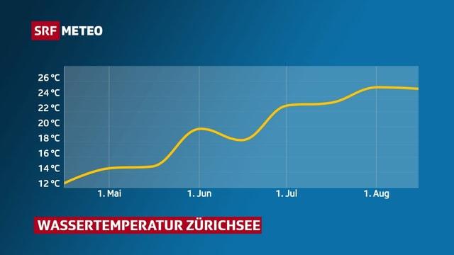 Eine Grafik zeigt den Temperaturverlauf des Wassertemperatur im Zürichsee.