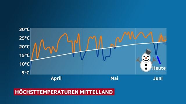 Verlauf der Temperatur im Mittelland seit April