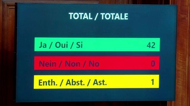Abstimmungsresultat im Ständerat zur Vernetzung der Schengen-Datenbanken, 42 Ja, 0 Nein, 1 Enthaltung.