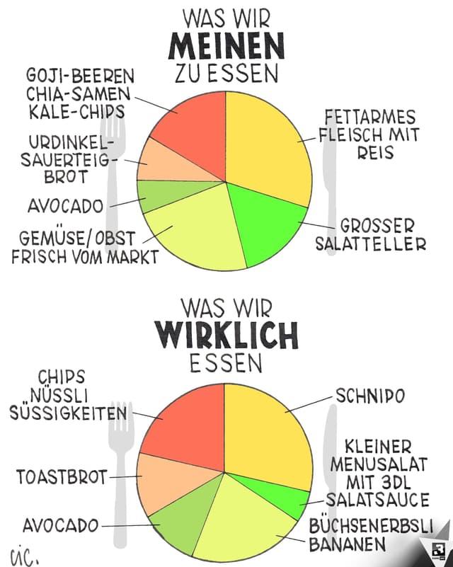 Torten-Diagramm