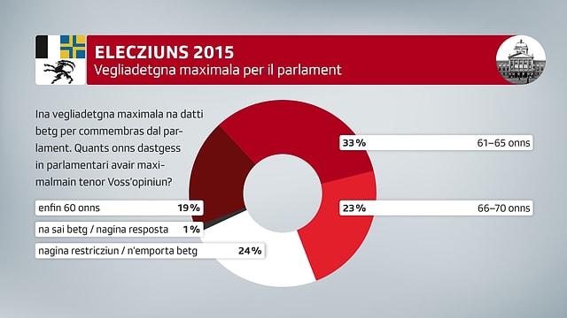Veglidetgna maximala per il parlament.