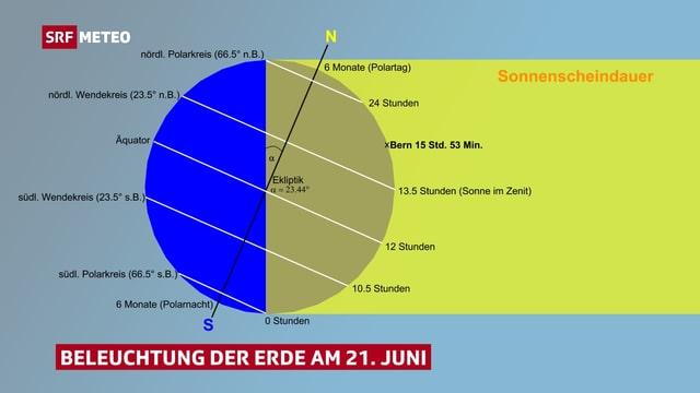 Das Bild zeigt die Erde relativ zur Sonne.