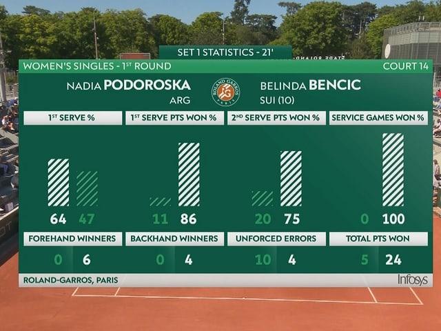 Die beeindruckenden Statistiken zum 1. Satz von Belinda Bencic.