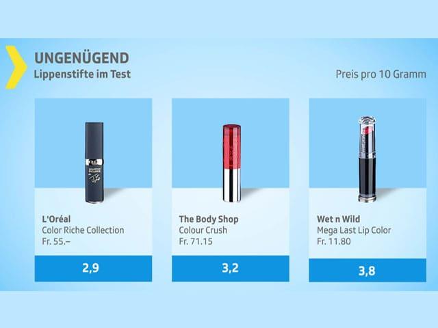 Grafik Lippenstift-Test ungenügend.
