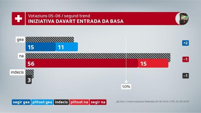 Dapi l'ultim trend hai dà 2% dapli gea ed 1% damain na.