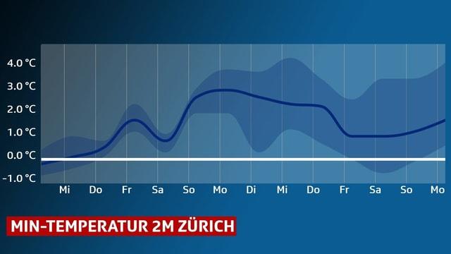 Eine Kurve im Diagram stellt den Verlauf der Tiefstwerte, für 12 Tag im voraus, für Zürich dar.