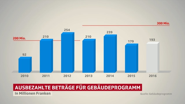 Statistik des Gebäudeprogramms.