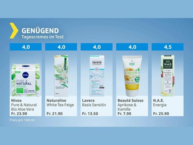 Genügend: Fünf Produkte