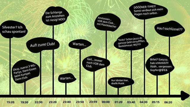 Silvester-Timeline