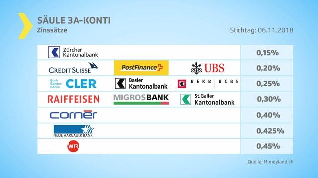 Grafik verschiedene Banken und ihre Zinssätze.