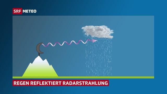 Schematische Darstellung:Ein Radar starhlt Radarwellen zu einer Regenwolke hin aus.