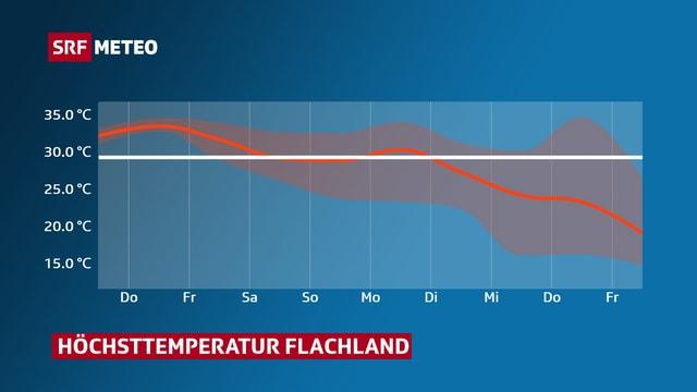 Kurve mit Verlauf der Höchsttemperatur im Mittelland. Bis Montag über der 30-Grad-Marke.