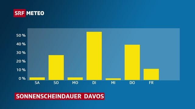 Grafik, die Sonnenscheindauer für Davos zeigt