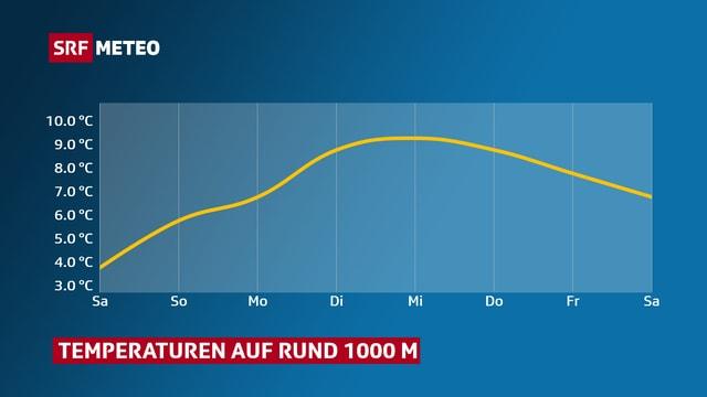 Eine Grafik zeigt den Temperaturverlauf auf 1000 m.