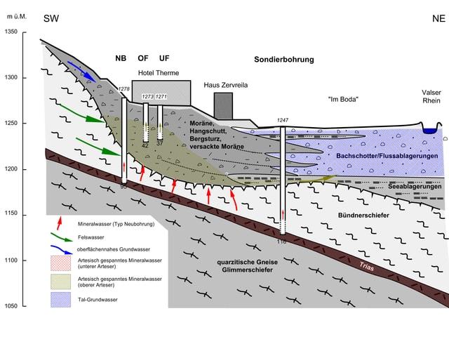 Querschnitt durch die Geologie unterhalb der Therme.