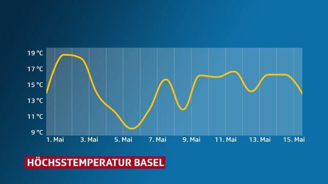Eine Grafik zeigt den Temperaturverlauf in Basel. Die Temperaturen pendeln zwischen 9 und 19 Grad.