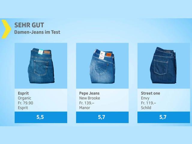 Testgrafik Damen-Jeans sehr gut.