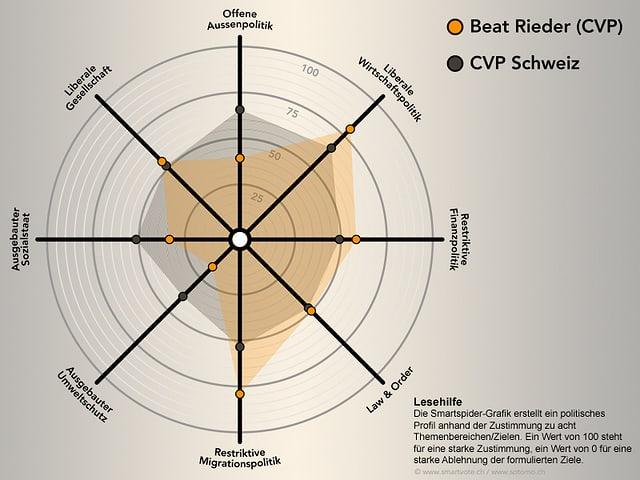 Der Smartspider von Beat Rieder.