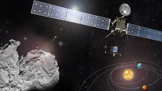 Grafische Darstellung von Rosetta, Philae, Komet 67P und der Flugroute von Rosetta