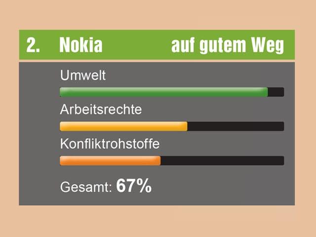 Balkendiagramm Nokia