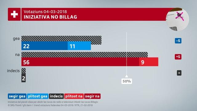 Visualisaziun da las cifras da votaziun: 22% segir gea, 11% plitost gea, 56% segir na, 9% plitost na.