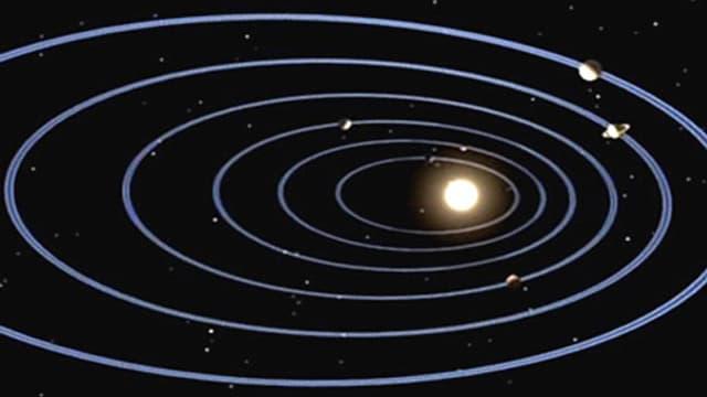 Umlaufbahnen der Planeten.